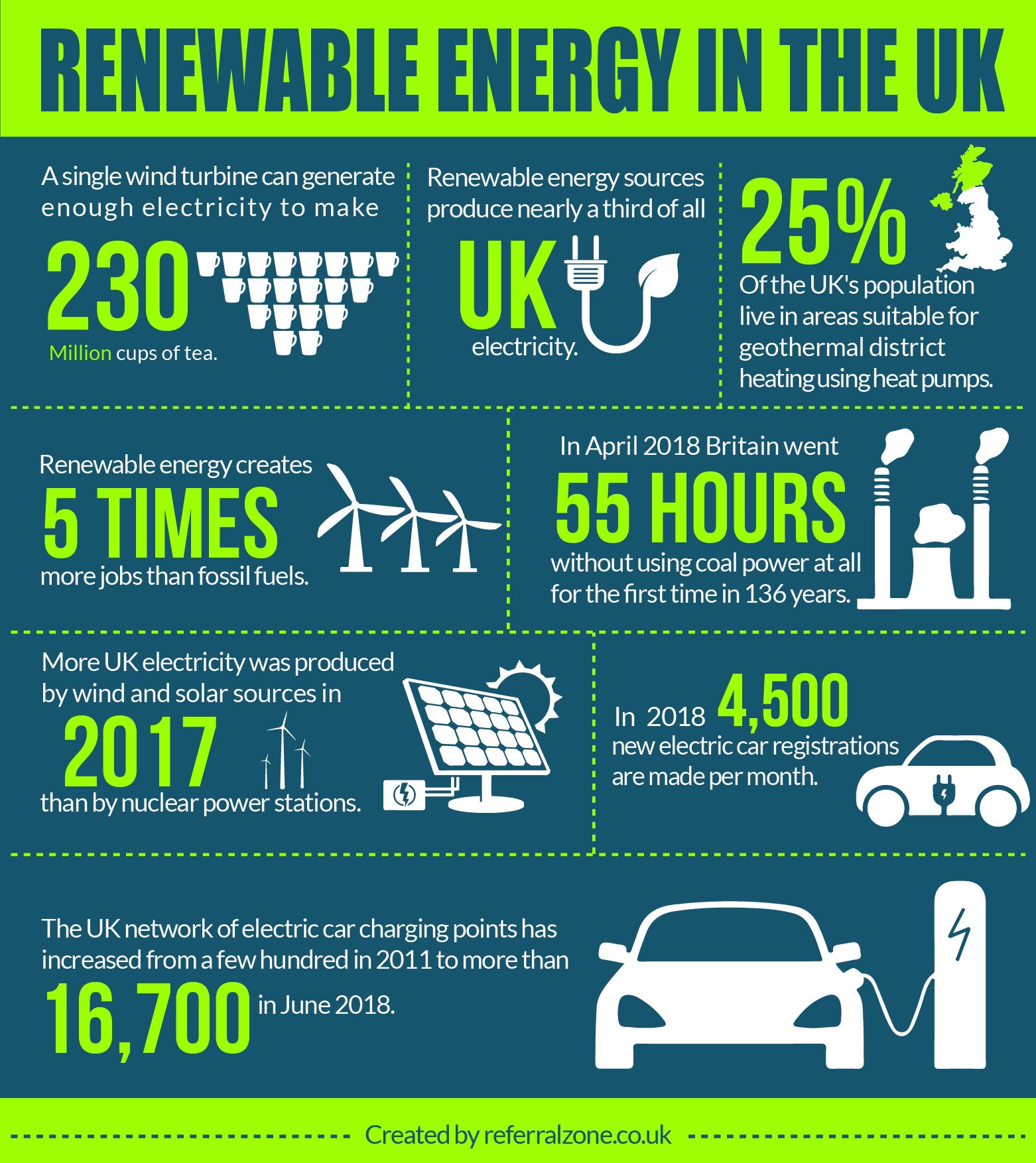 uk renewable energy infographic
